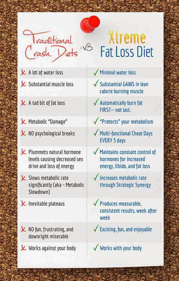 Extreme Fat Loss Diet