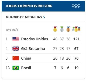 - Quadro de medalhas - Jogos Rio 2016