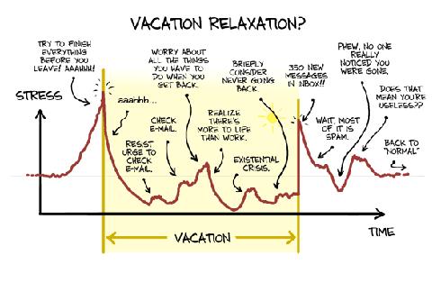 vacation stress graph editing luke