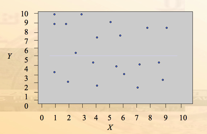 Correlation research method
