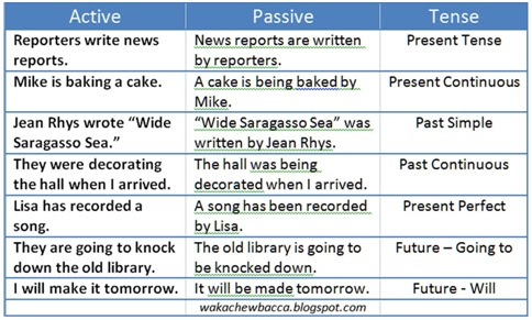 rules changing active voice into passive voice pdf