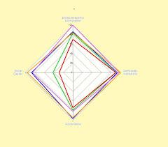 28. Informe EEDI: Indicadores de prosperidad: Comparación de España con Finlandia, Suiza, Estados U