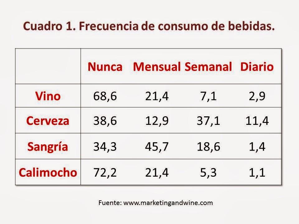 Imagen-Frecuencia-Consumo-Vino