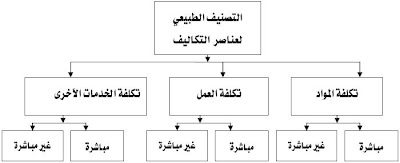 تبويب عناصر التاليف - دليل المحاسب العربى