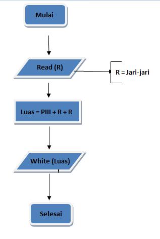 Simbol dan contoh diagram alir flowchart 2lection struktur pemilihan ccuart Gallery