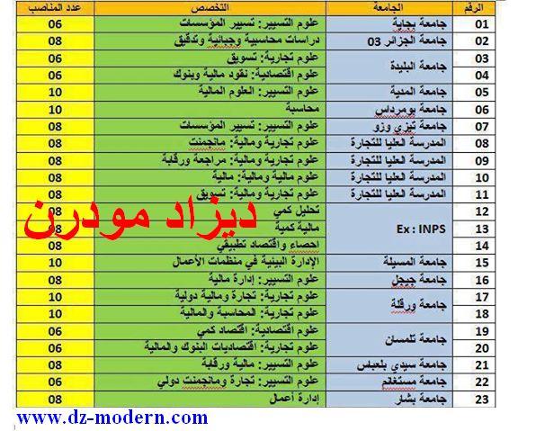 جميع مسابقات الماجستير علوم اقتصادية و تجارية و تسيير المفتوحة عبر جميع كليات الجامعات الجزائرية