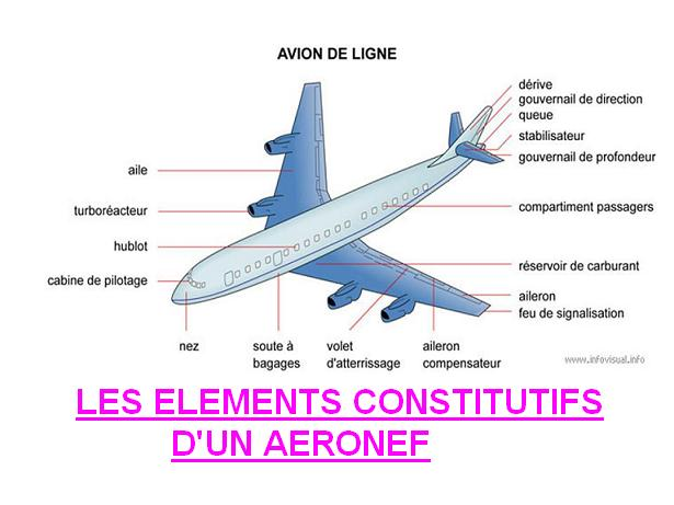 cours a ronautique informations sur aeronef. Black Bedroom Furniture Sets. Home Design Ideas