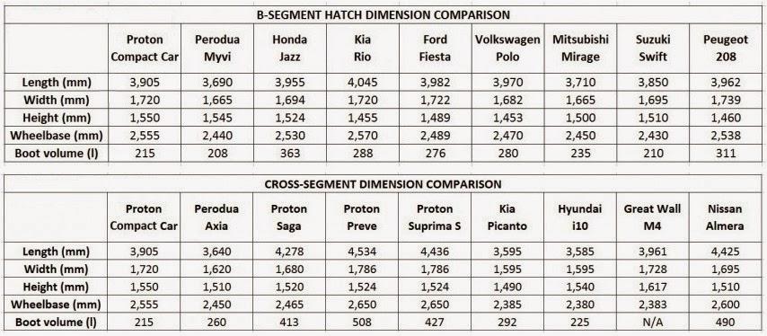 Proton Iriz Baru - Proton Compact Car (PCC)