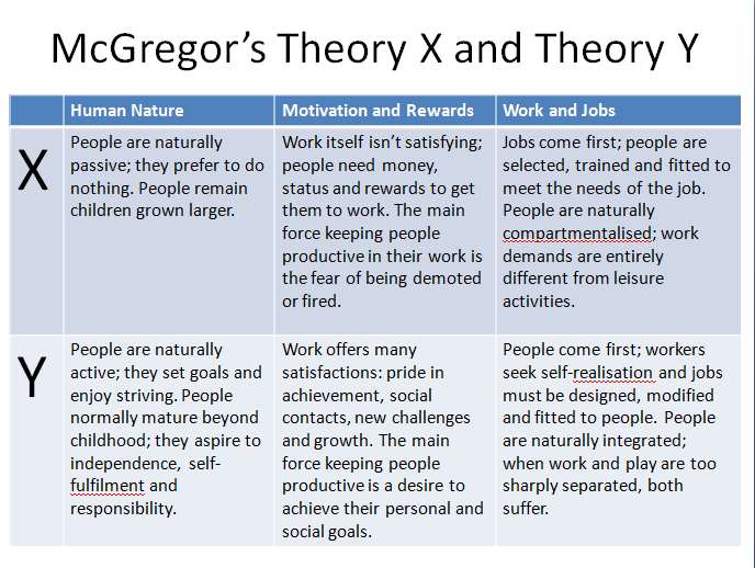 x y theory questionnaire based on douglas mcgregor s xy theory Mcgregor's theory x/y and job performance: a multilevel, multi-source analysis based on mcgregor's (1960) theorizing, managers possessing y-type managerial.