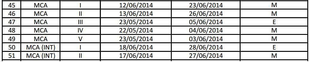 GTU MCA Summer 2014 Exam Dates