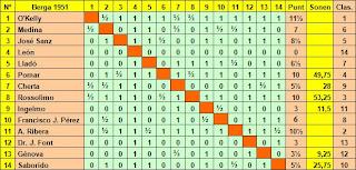 Clasificación final del I Torneo Internacional de Ajedrez Berga 1951