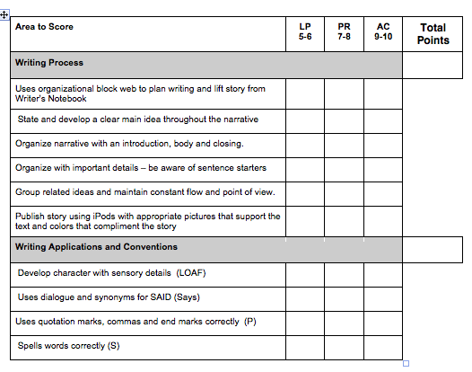 creative writing rubric middle school