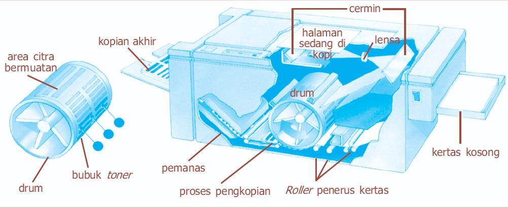 Bagian-bagian mesin fotokopi