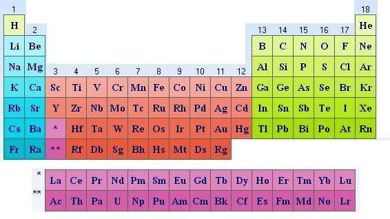 Biologa octavo marzo 2012 tabla peridica moderna la tabla de mendeleiev es la precursora de la tabla peridica actual que sigue el criterio de henry moseley de ordenar los urtaz Gallery