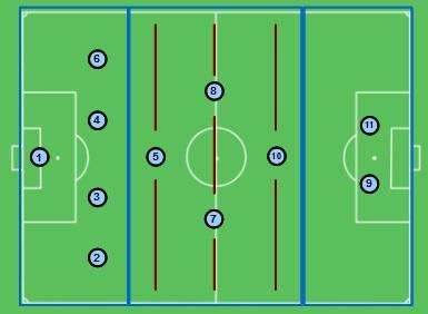 desenho da organização estrutural 4-1-2-1-2