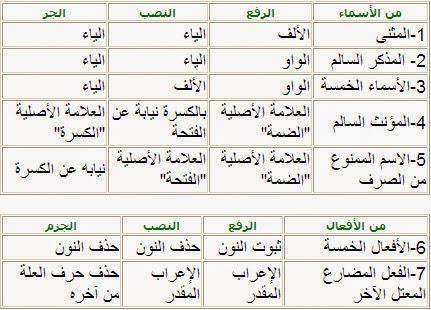 الإعراب والبناء الموسوعة العربية للمعرفة