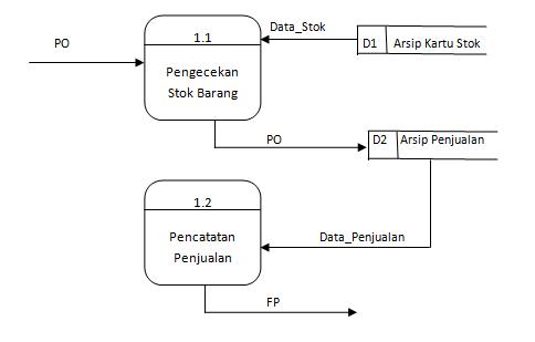 Studi kasus analisa sistem berjalan diagram detail 10 ccuart Images