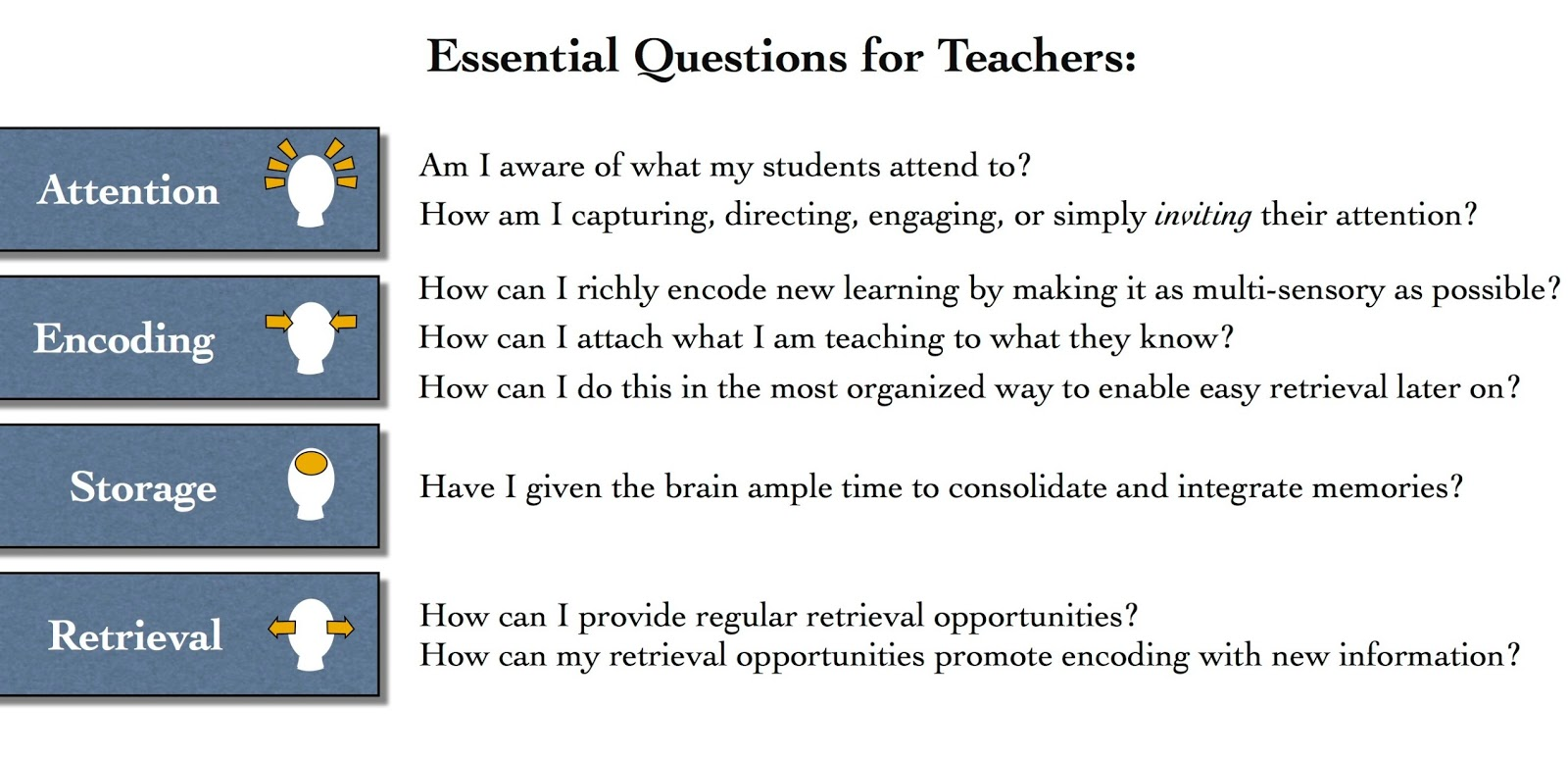 Cognitive Design: Essential Questions for Educators (Part 9 of 14 ...