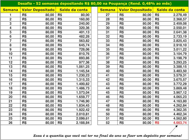 Desafio - 52 semanas depositando R$80,00 na Poupança (Rend. 0,48% ao mês)