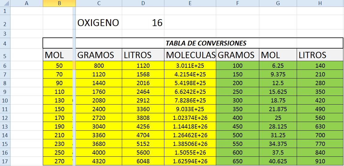 Fantástico Hoja De Cálculo De Conversión De Mole Con Respuestas ...