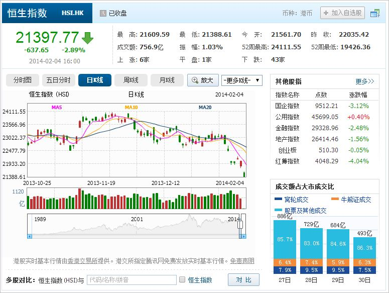 中国株コバンザメ投資 香港ハンセン指数20140204