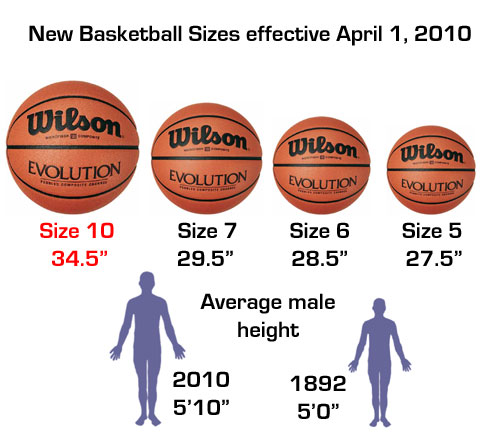 New regulation size basketball announced basketball manitoba for Average basketball court size