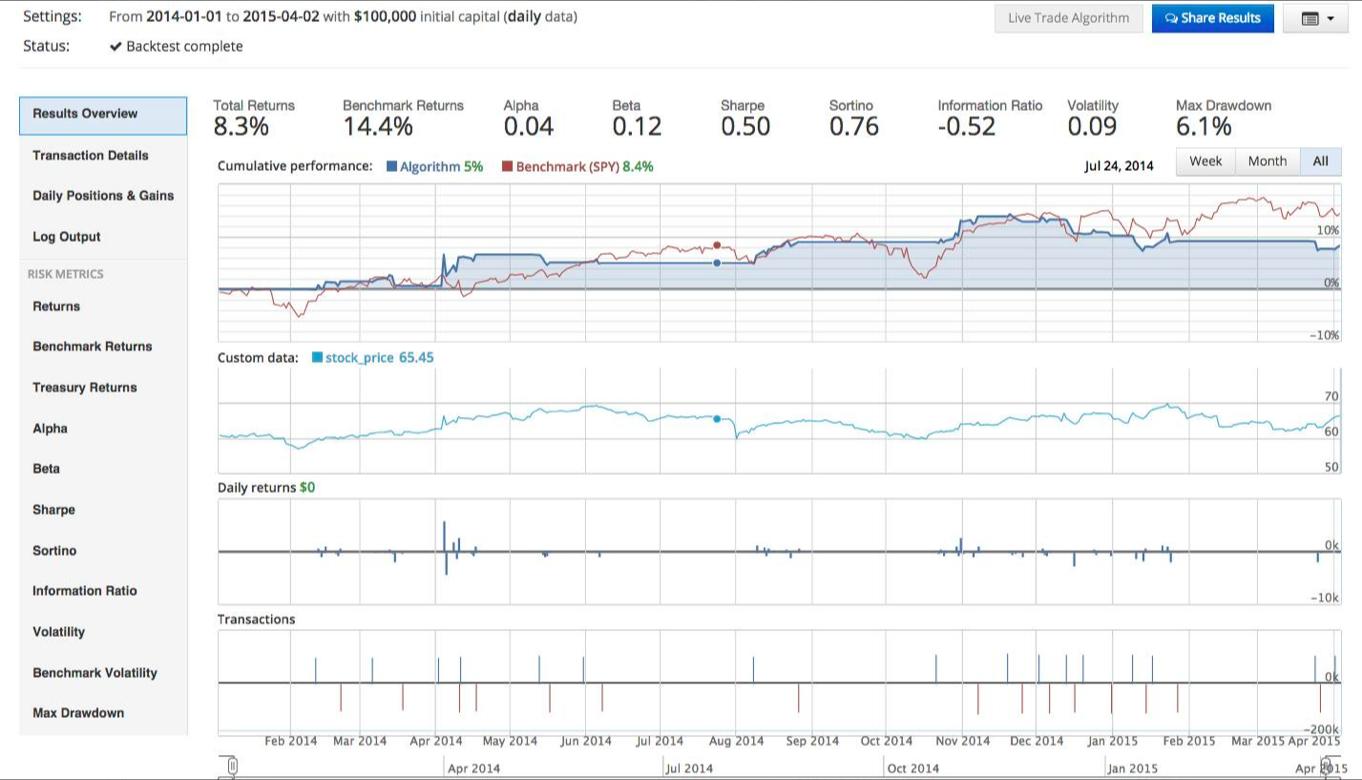 Basic algorithmic trading strategies
