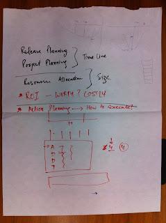 Notes regarding agile estimation