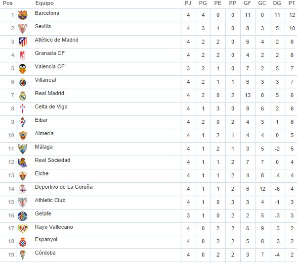 Tabla General Liga Española Jornada 4