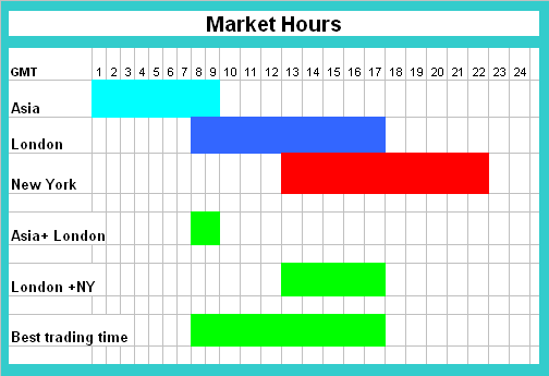 Europe forex market hours