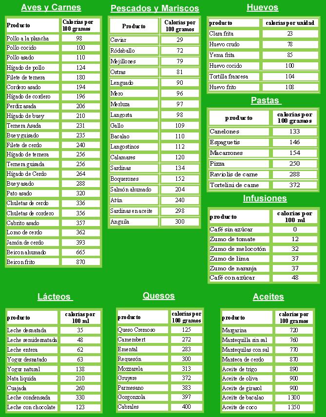 Como bajar de peso de forma rapida y natural agosto 2013 - Tabla de calorias de alimentos por cada 100 gramos ...