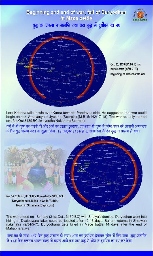 Astronomical dating of mahabharata war