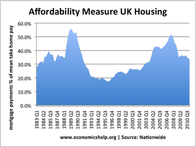 factors affecting uk housing market 12 factors affecting property prices and that is a pretty small component of the housing market (dominated by established properties) this said.