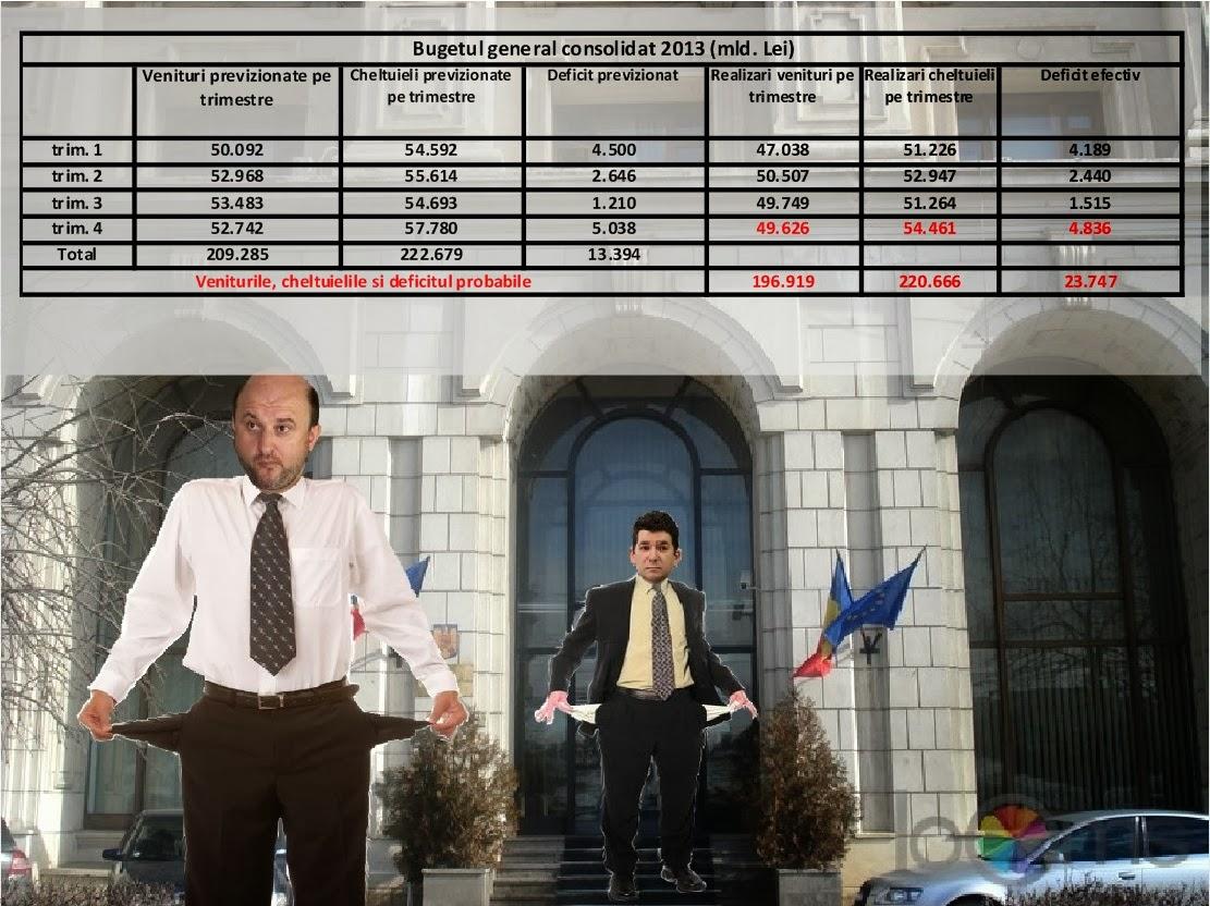Deficitul bugetar crește