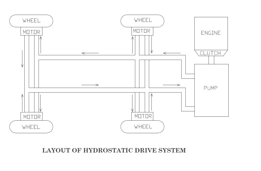 Untitled hydrostatic transmission introduction automotive transmission