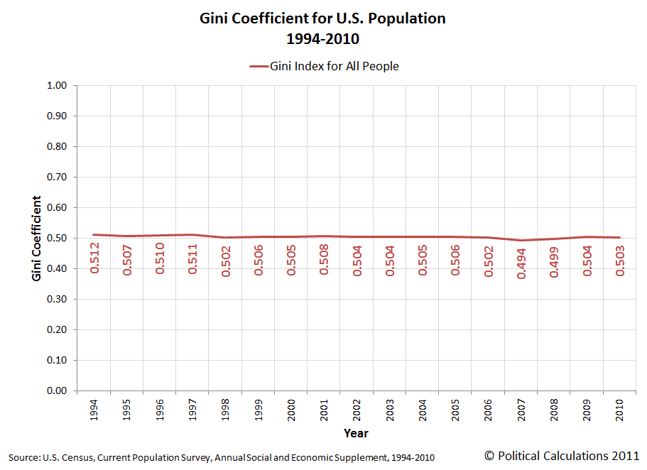 Gini Coefficient for the U.S. Population, 1994-2010