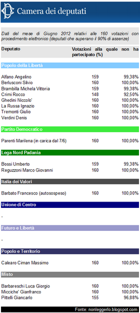 Nodo in gola giugno 2012 ed subito vacanza ecco la for Elenco deputati italiani