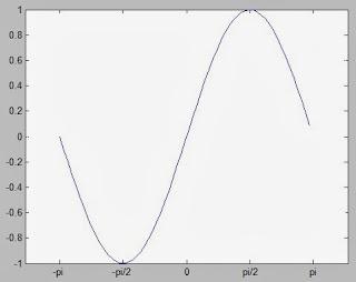 Membat Kurva (plot) di Matlab 4