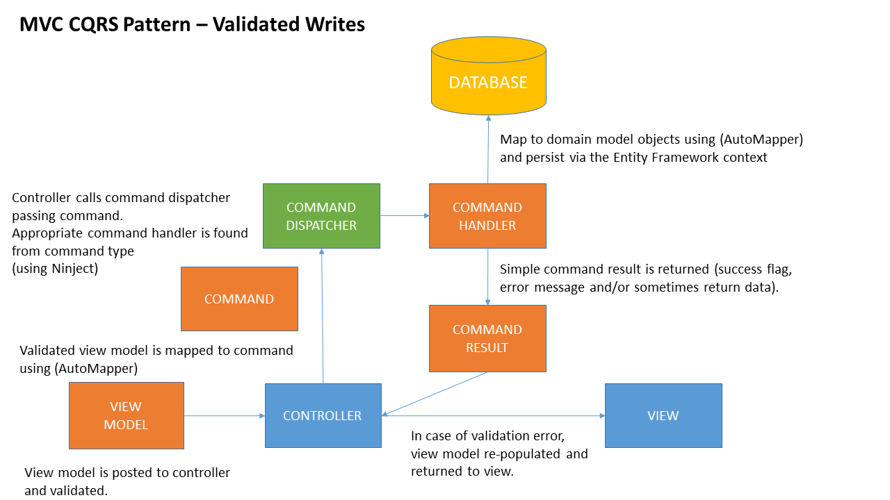 WebMatters A CQRS Implementation with ASPNet MVC and Entity
