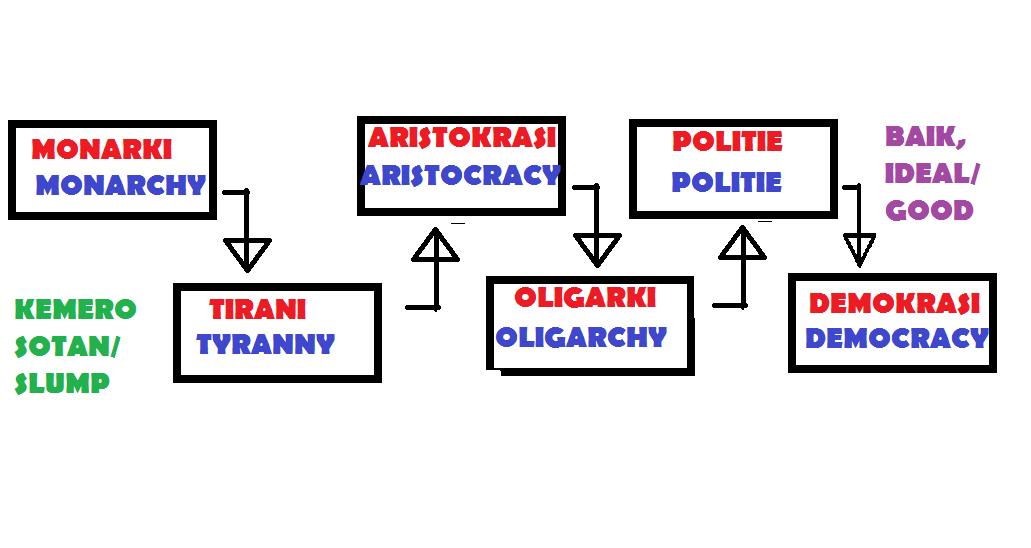 THINK MY LIFE: Sistem Pemerintahan Negara/ System of government FOR ...