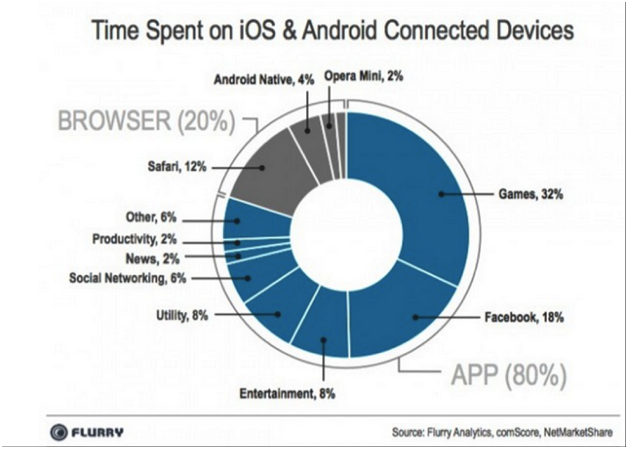 Market Overview Mobile Apps 5