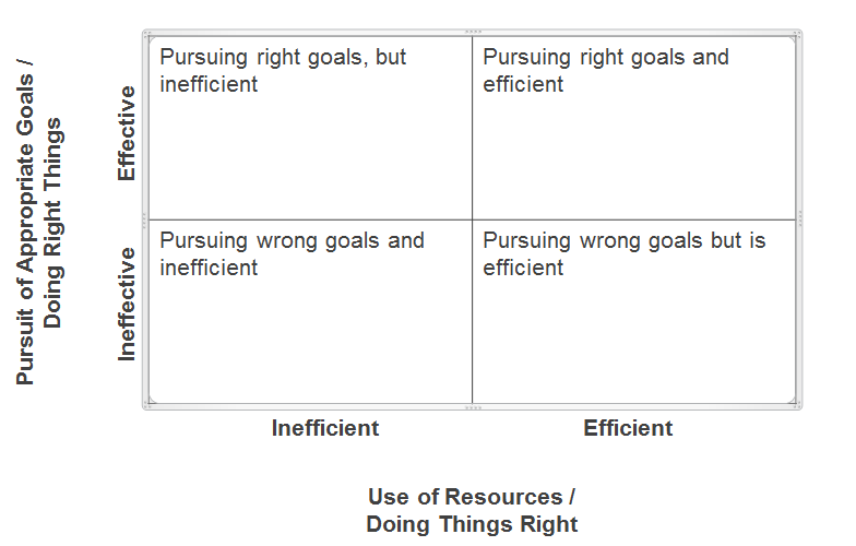 """efficiency vs effectiveness When discussing data management issues with clients i often hear """"we want to be more efficient"""" of course, we all want to be more efficient, but efficiency as a goal implies that you're."""