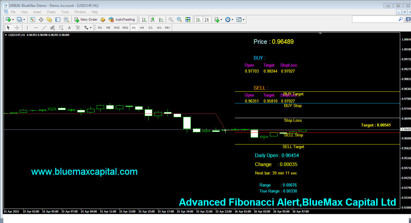 USDCHF Daily articles with advanced Fibonacci alert-source from BlueMax Capital 16/04/2015