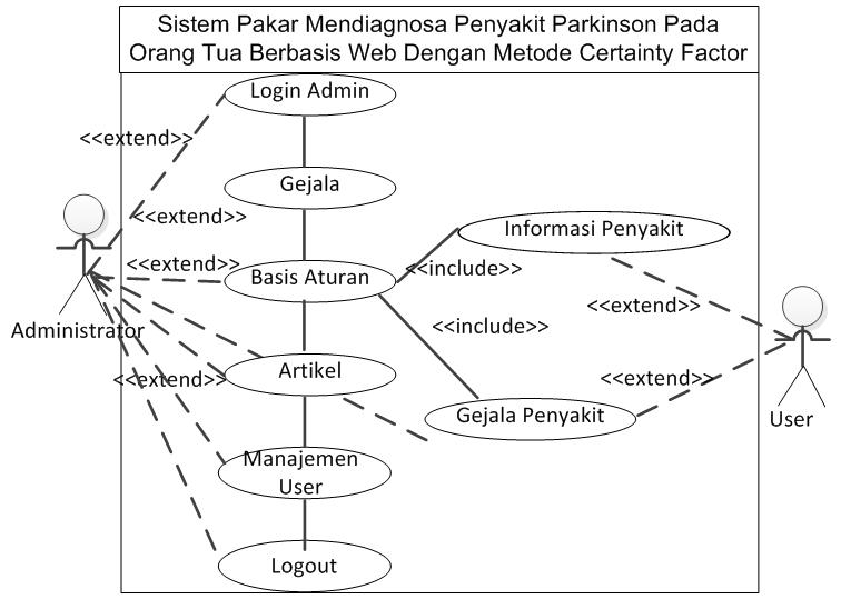Sistem pakar mendiagnosa penyakit parkinson berbasis web dengan gambar 1 use case diagram sistem pakar mendiagnosa penyakit parkinson ccuart Image collections