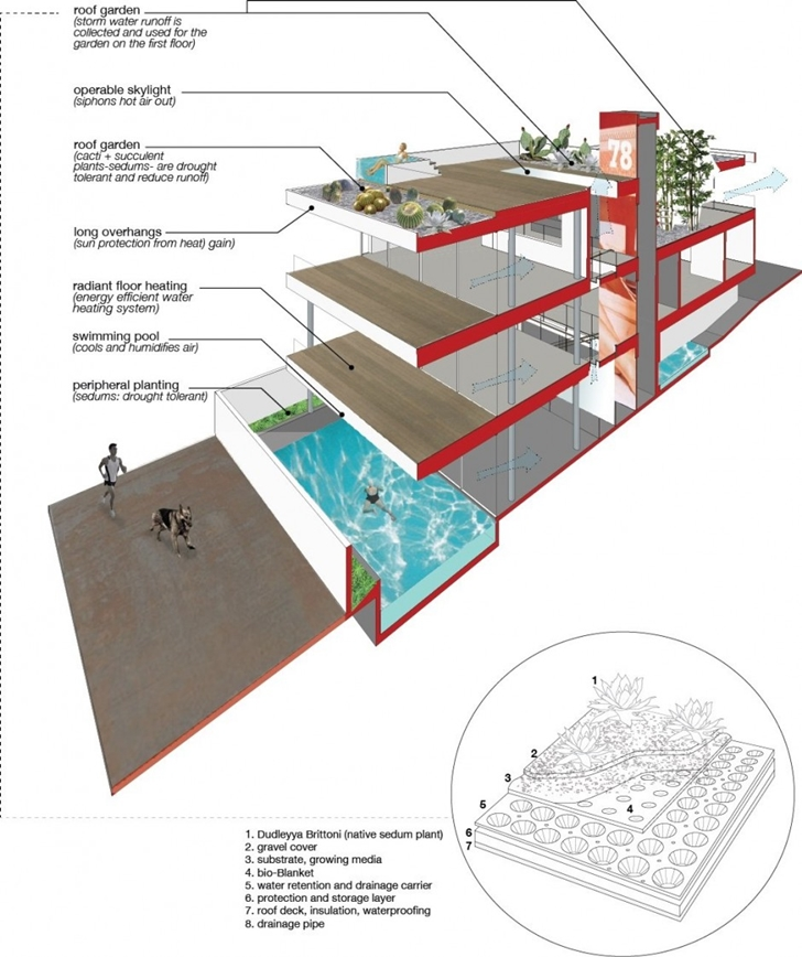 Sustainability diagram of Modern mansion on the beach by Dan Brunn