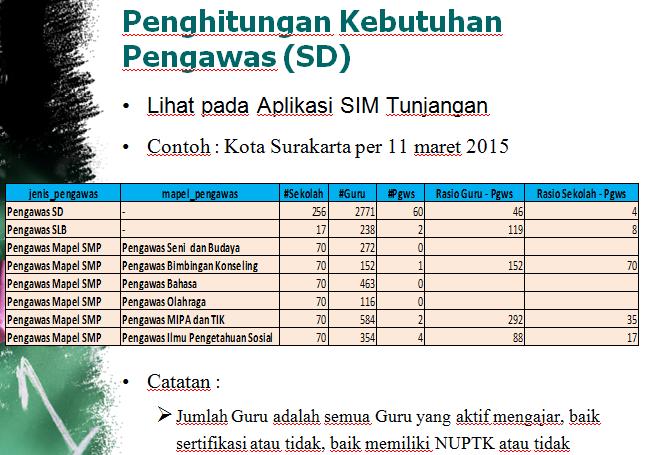 Pemetaan Pembagian Tugas Pengawas untuk Penerbitan SKTP
