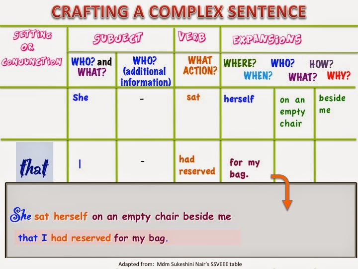 Show Me Dont Tell Me Complex Sentences