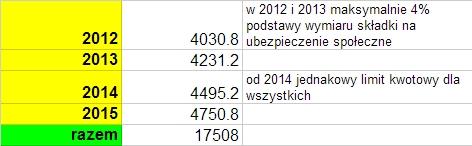Limity wpłat na IKZE od 2012 do 2015
