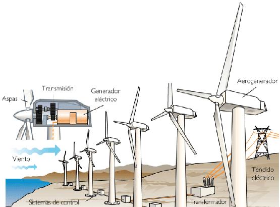 Las turbinas modernas fueron desarrolladas a comienzos de 1980, si