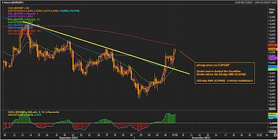 EUR/GBP 4 Hour Chart | Dec 6, 2013